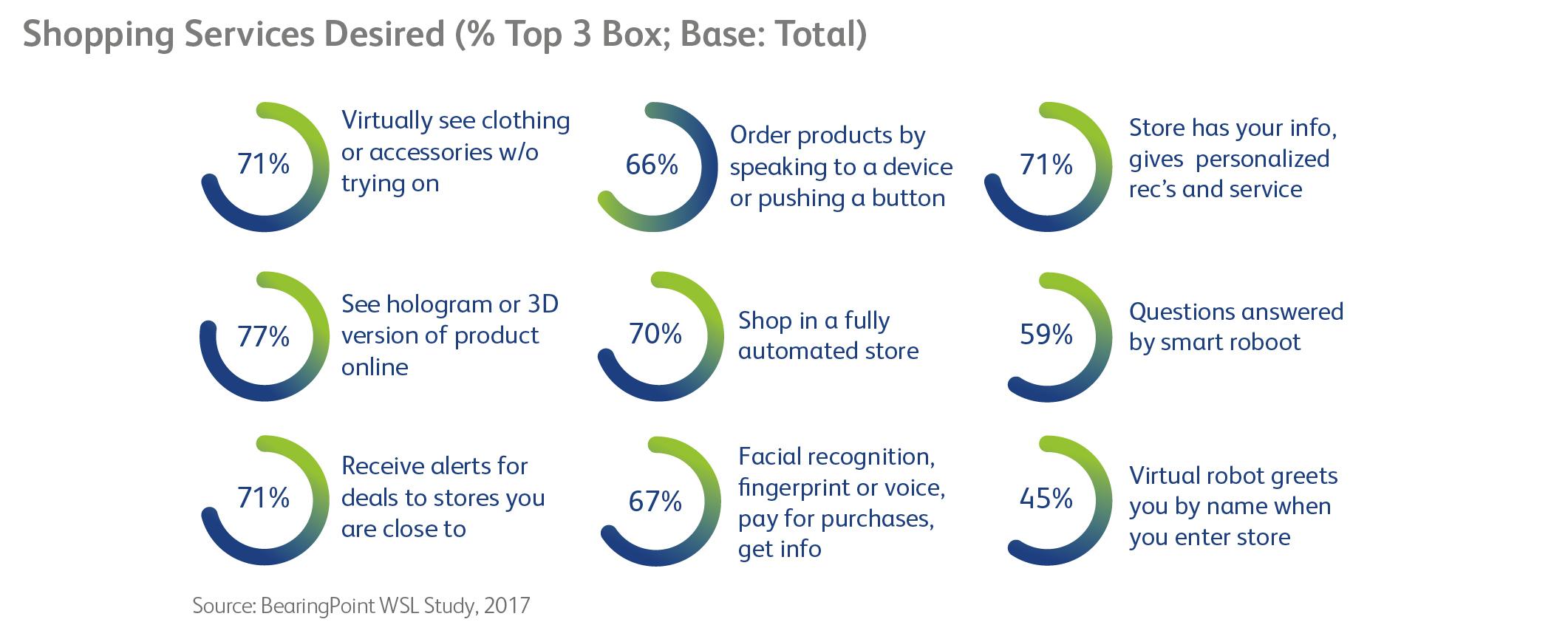 retail marketing strategies 2018