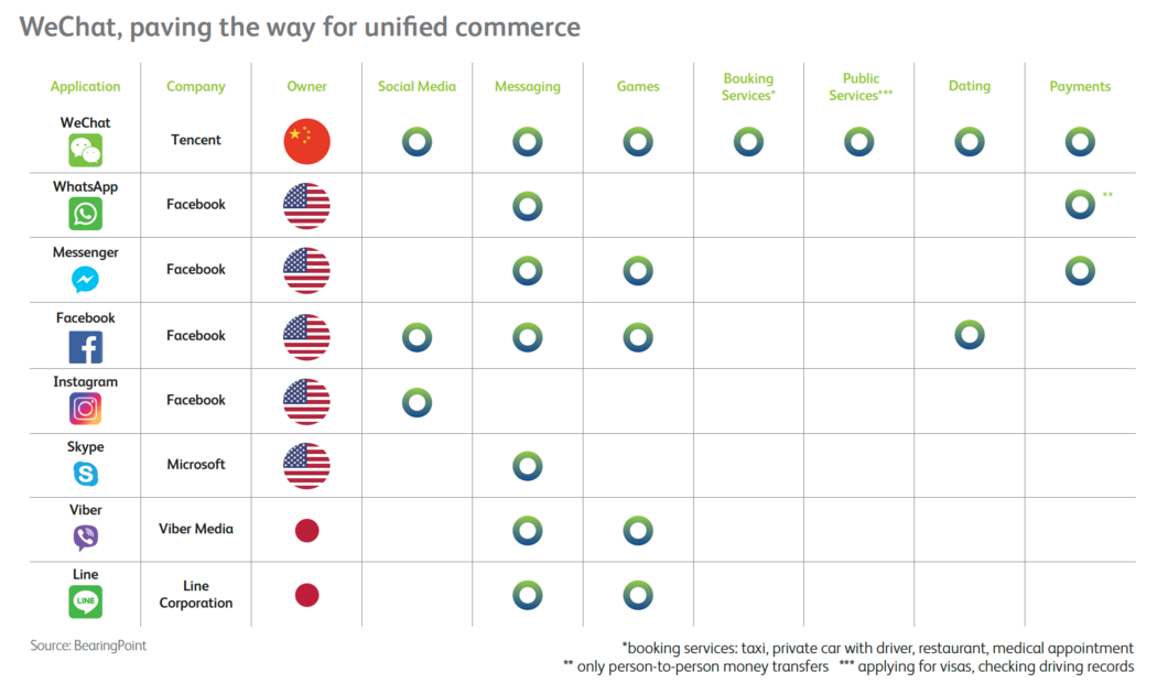 WeChat, paving the way for unified commerce