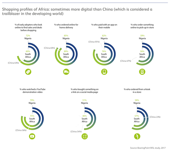 BearingPoint-Institute: Shopping profiles of Africa