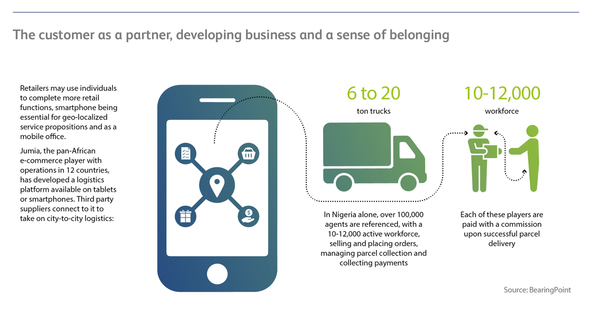 c20b4b3b4a058c Sub-Saharan Africa Shows Western Retailers how to Leapfrog to the Future of  Retail By leveraging a Sense of Community | BearingPoint