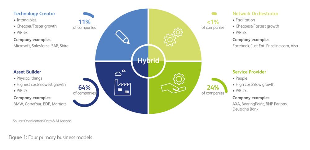Re-thinking the European Business Model Portfolio for the Digital