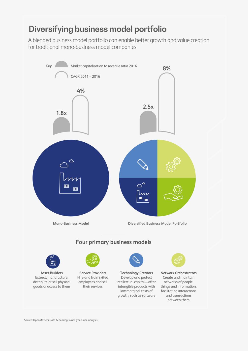 Re Thinking The European Business Model Portfolio For The Digital