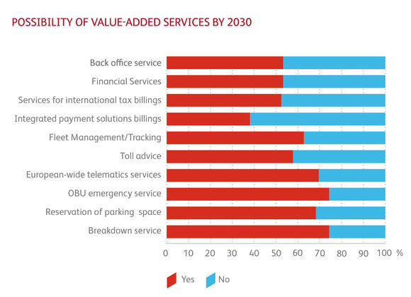 Possibility of value-added services