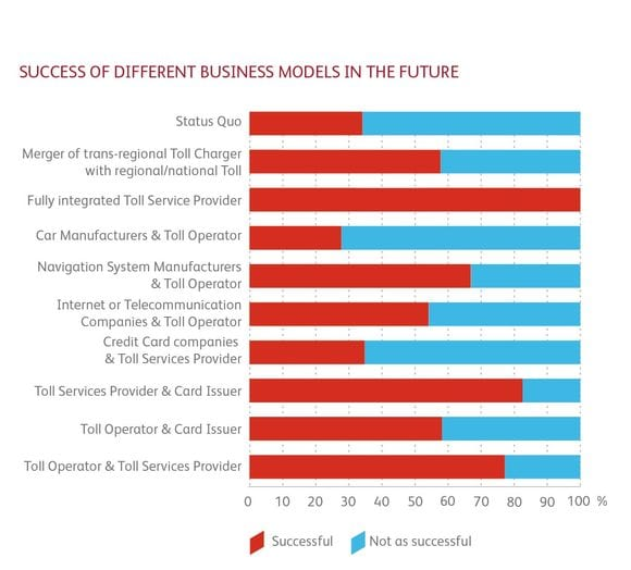 Success of different business models in the future