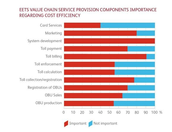 EETS value chain service provision components importance