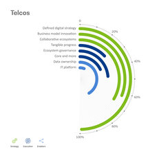 BearingPoint-Institute_EcosystemIQ_Telcos-analysis