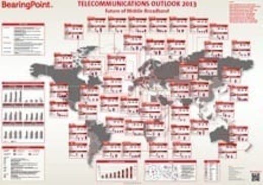 Poster – Telecommunications Outlook 2013