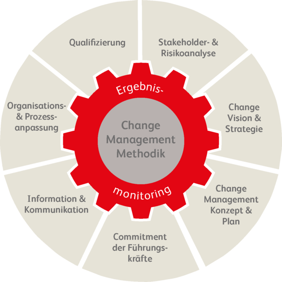 Change Management Methodik