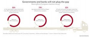 BearingPoint Institute Report 003 – Insurers new banks? - figure 10: Governments won't plug the funding gap