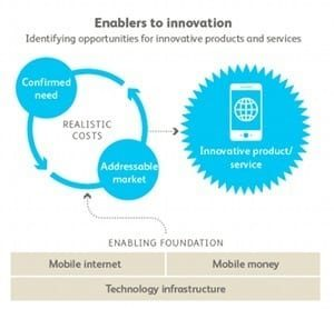 BearingPoint Institute Report 003 – Innovation without frontiers – Figure 4: Enablers to innovation