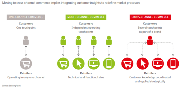 Cross-channel enables retailers to exploit multiple touch points with the consumer