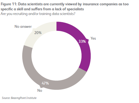 The smart insurer: embedding big data in corporate strategy