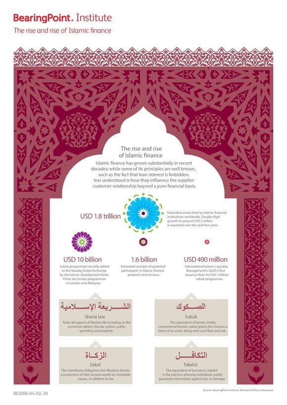 Infografik Islamic Finance