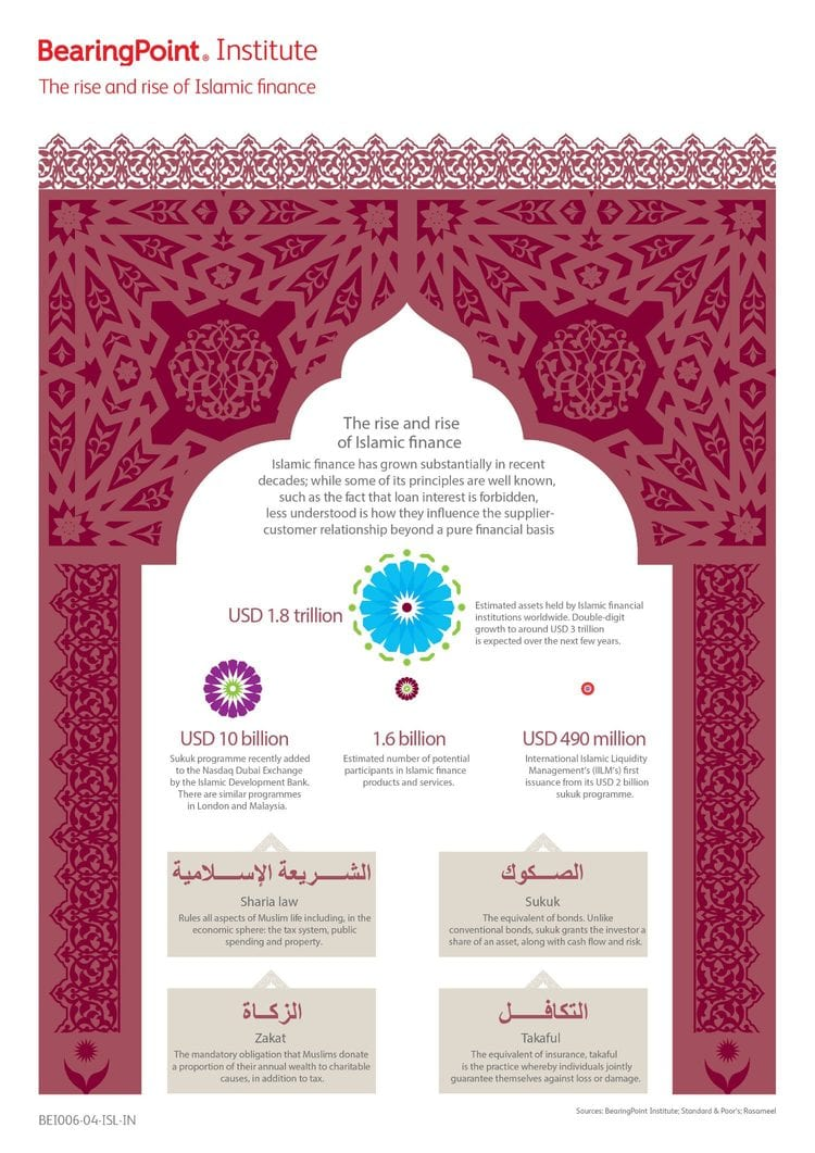The rise and rise of Islamic finance