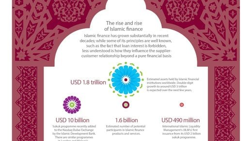 BearingPoint Institute: The rise of islamic finance
