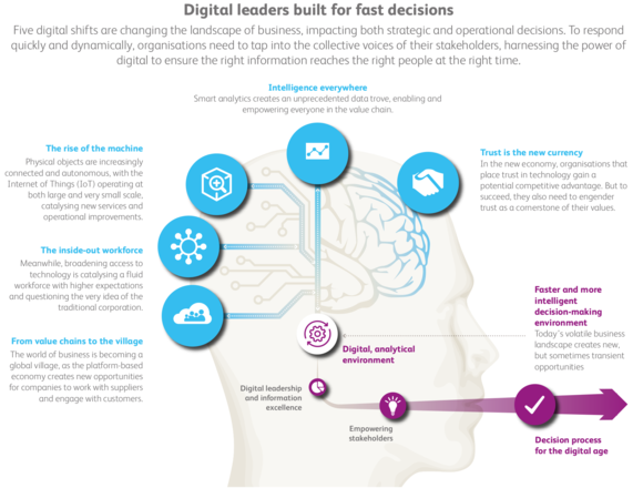 Digital leaders built for fast decisions