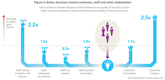 Better decisions involve customers, staff and other stakeholders
