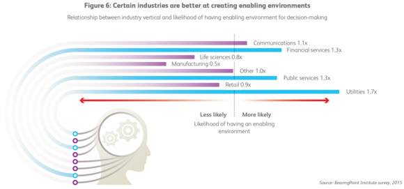 Certain industries are better at creating enabling environments