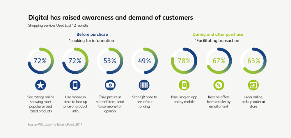 Retail 4.0: Create a connection with your customer