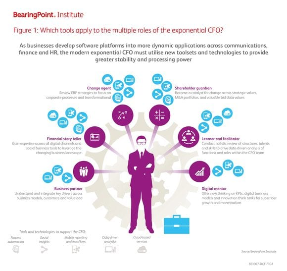 Which tools apply to the multiple roles of the exponential CFO?
