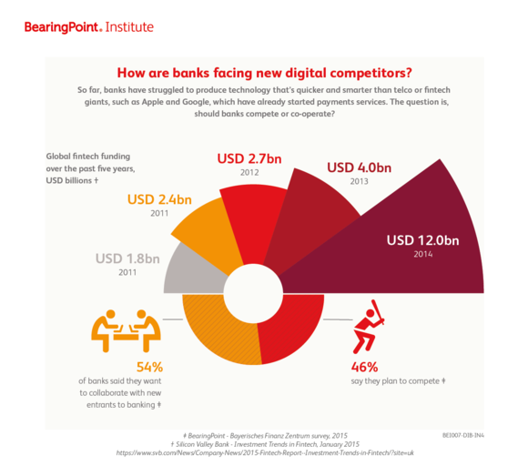 How are banks facing new digital competitors?