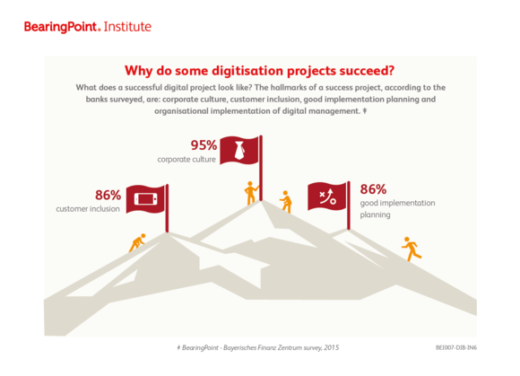 Why do some digitisation projects succeed?