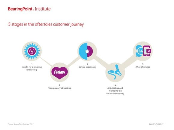 5 stages in the aftersales customer journey
