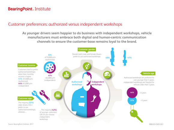 Authorised vs. independent workshops