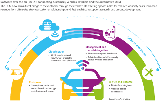 Software Over The Air Sota An Automotive Accelerator