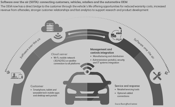 Software-Over-The-Air (SOTA): An Automotive Accelerator