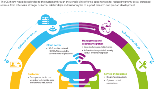 Software over the air: an automotive accelerator