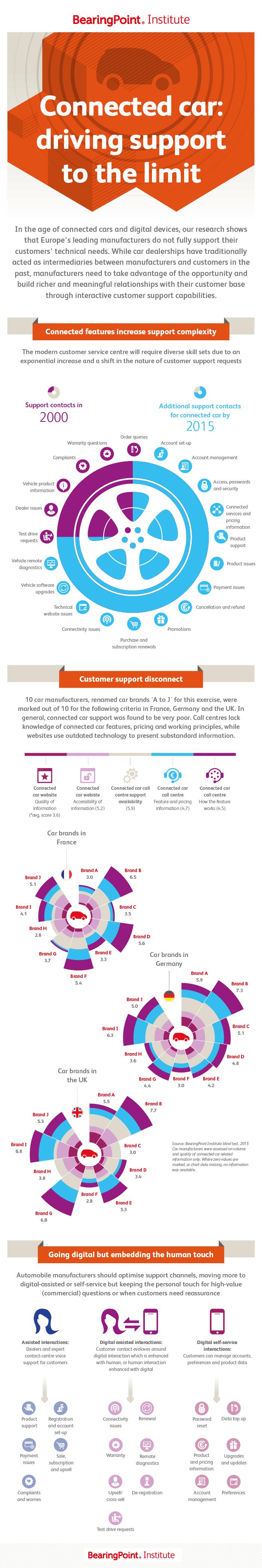 Vernetzte Autos: Kundenservice muss dem digitalen Zeitalter ...