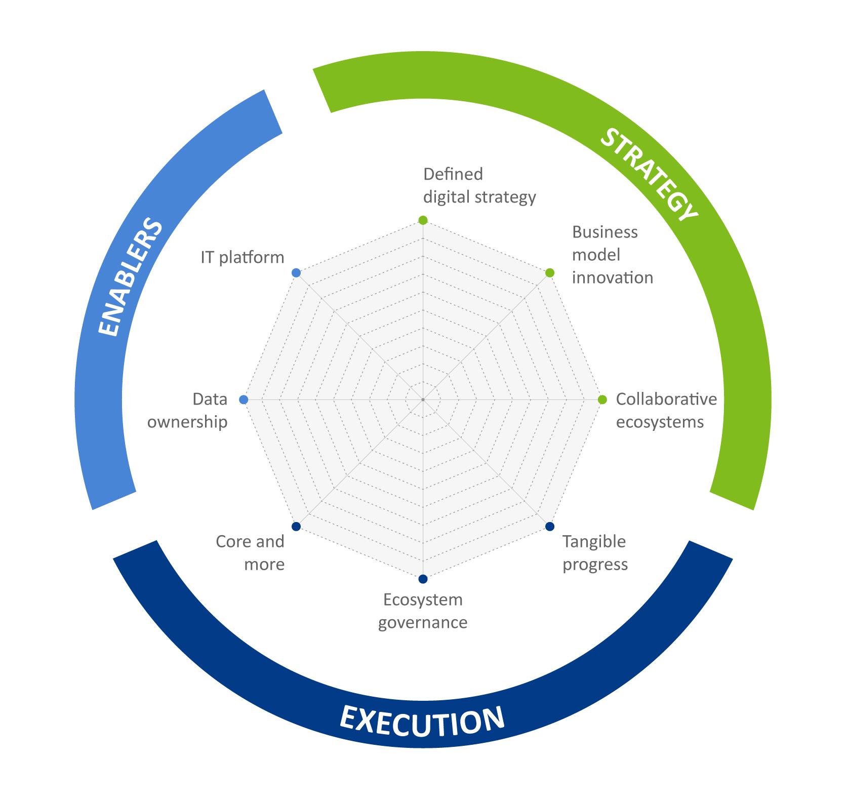 Unlocking the ecosystem paradox to drive digital growth | BearingPoint  Türkiye