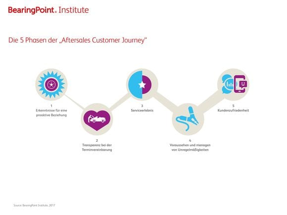 "5 Phasen der ""Aftersales Customer Journey"""