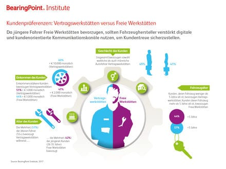 Zum Download der Studie