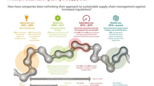BearingPoint Institute: What next for the sustainable supply chain