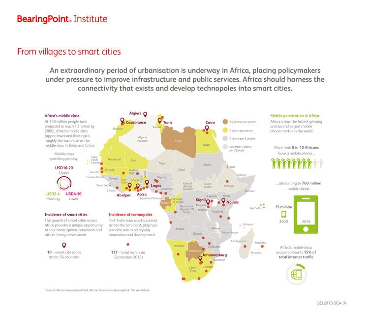 Smart Cities: the key to Africa's third revolution