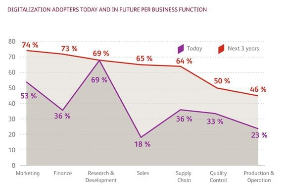 Digitalization adopters today and in the future