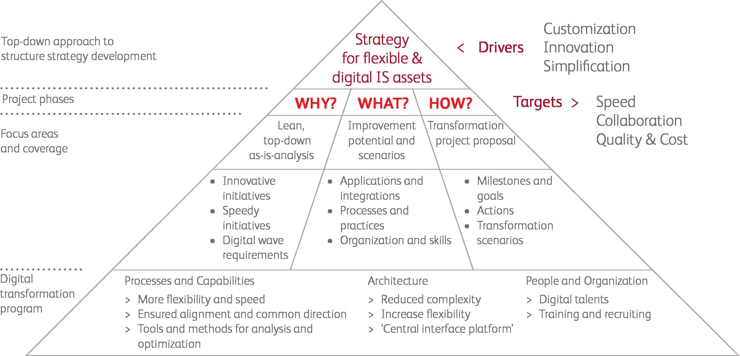 top down approach business plan