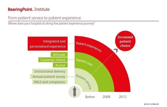 BearingPoint Institute Report 003 – Patient relationship management figure 9: Where does your hospital sit along the patient experience journey?
