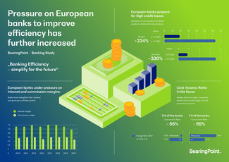 Infographic: Pressure on European banks to improve efficiency has further increased