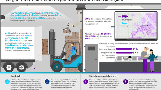 Infografik: KI im Transportmanagement