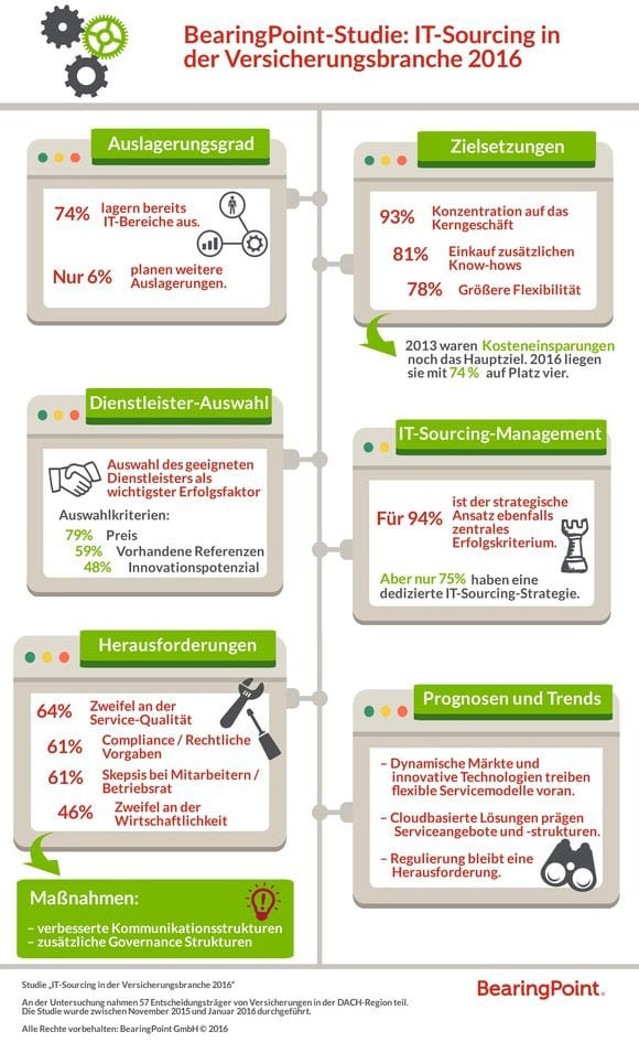 Infographik IT Sourcing in der Versicherungsbranche