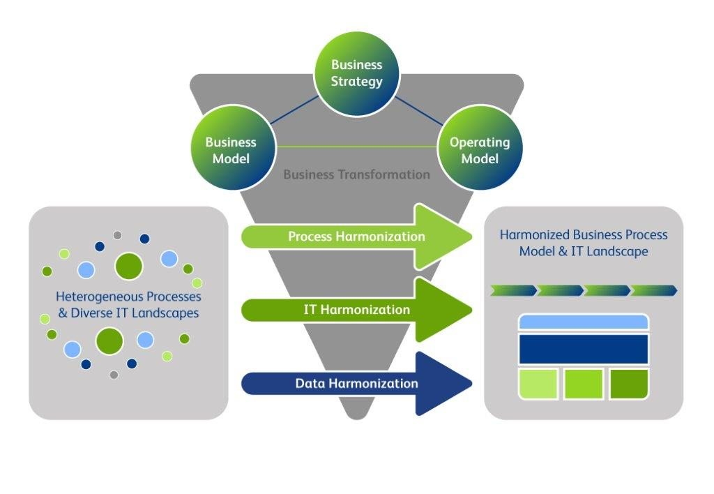 Business Process Harmonization