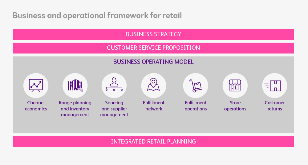 Business_operational_framework_retail