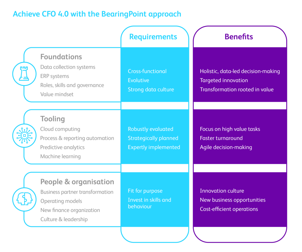 CFO 4.0 benefits