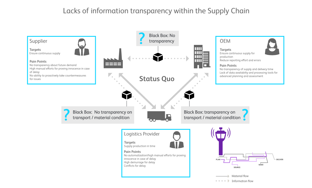 Digital supply chain and control tower | BearingPoint