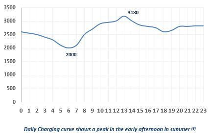 Daily charging curve Tunisia