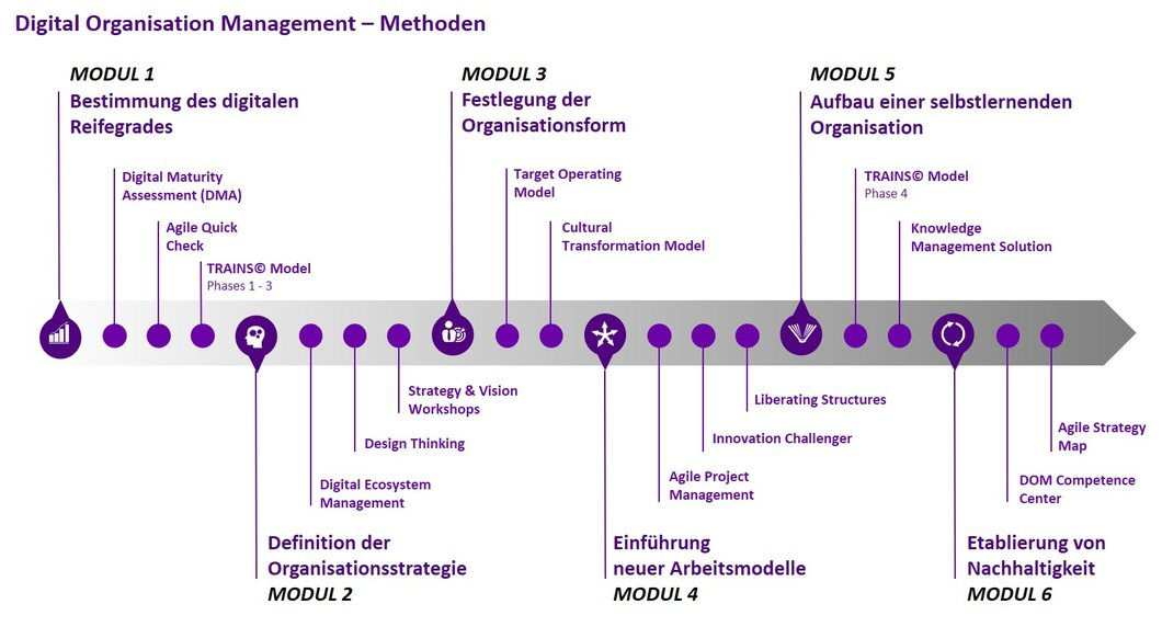 Digital Organisation Management Methoden