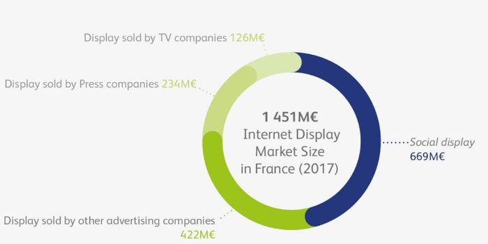Distribution of Display Advertising Market by category of companies and products - France 2017